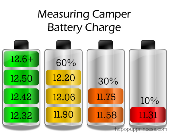 Measuring Battery Charge